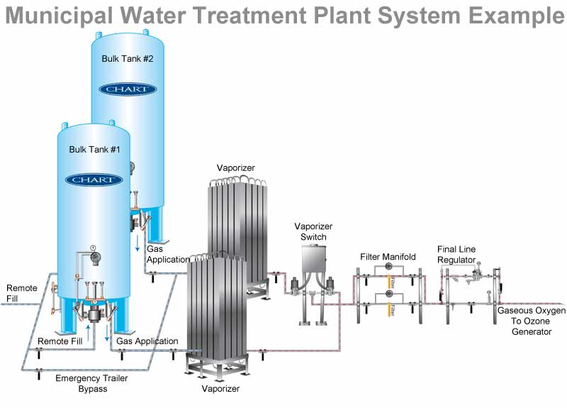 Municipal Water Treatment : Engineered systems solutions chart industries